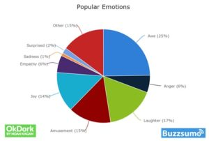 popular shared content emotions